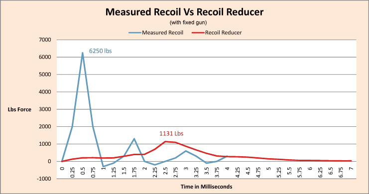 Effect of ISIS II Recoil Reducer